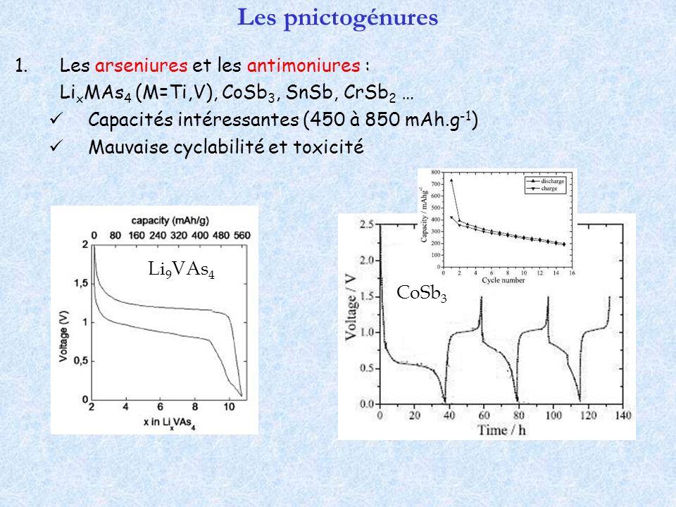 Les pnictogénures 1.Les arseniures et les antimoniures : Li x MAs 4 (M=Ti,V), CoSb 3, SnSb, CrSb 2 … Capacités intéressantes (450 à 850 mAh.g -1 ) Mau