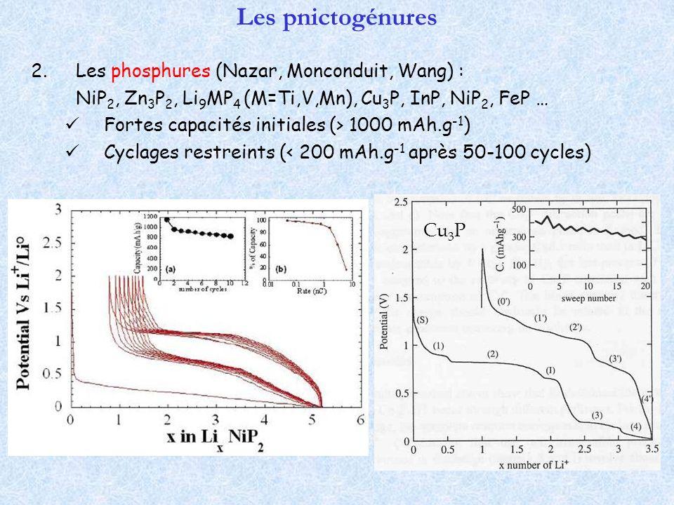 2.Les phosphures (Nazar, Monconduit, Wang) : NiP 2, Zn 3 P 2, Li 9 MP 4 (M=Ti,V,Mn), Cu 3 P, InP, NiP 2, FeP … Fortes capacités initiales (> 1000 mAh.