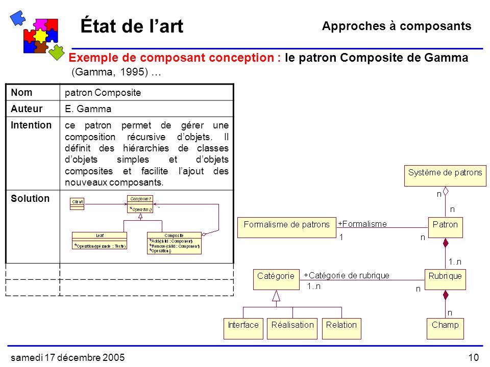 samedi 17 décembre 200510 État de lart Exemple de composant conception : le patron Composite de Gamma (Gamma, 1995) … Approches à composants Nompatron Composite AuteurE.