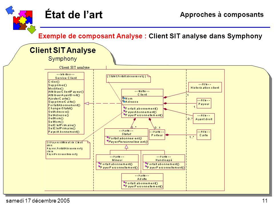 samedi 17 décembre 200511 État de lart Exemple de composant Analyse : Client SIT analyse dans Symphony Approches à composants Client SIT Analyse Symphony