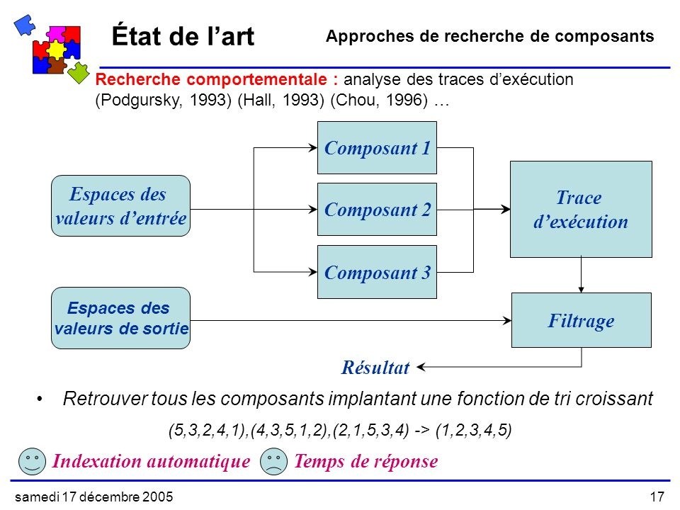 samedi 17 décembre 200517 Recherche comportementale : analyse des traces dexécution (Podgursky, 1993) (Hall, 1993) (Chou, 1996) … État de lart Approches de recherche de composants Composant 3 Composant 2 Composant 1 Trace dexécution Indexation automatiqueTemps de réponse Espaces des valeurs dentrée Espaces des valeurs de sortie (5,3,2,4,1),(4,3,5,1,2),(2,1,5,3,4) -> (1,2,3,4,5) Retrouver tous les composants implantant une fonction de tri croissant Filtrage Résultat