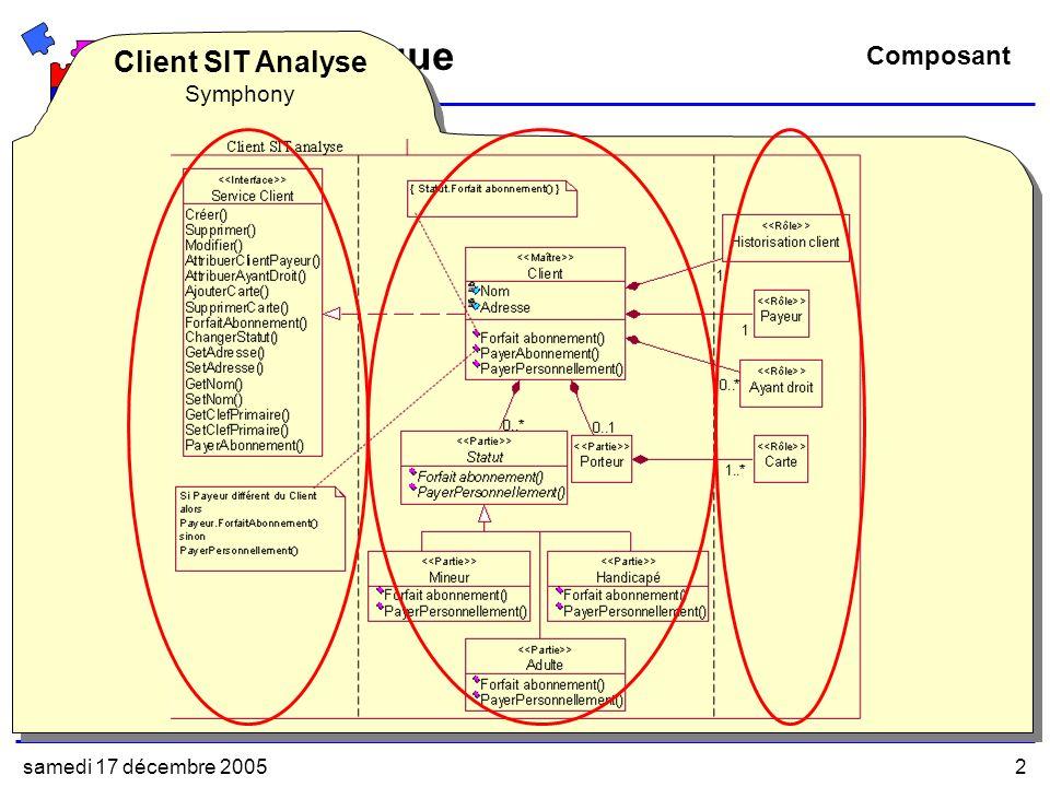 samedi 17 décembre 20052 Problématique Composant Définition(s) Cest une unité de conception (de nimporte quel niveau dabstraction) identifiée par un nom, avec une structure définie et des directives de conception sous la forme de documentation pour supporter sa réutilisation (Pernici, 2000) Il peut être spécifié et développé par différentes équipes Il décrit les services (interfaces) offerts et requis Il peut être assemblé avec dautres composants (OMG 2003) Client SIT Analyse Client SIT Conception EJB Client SIT Logiciel EJB RaffineImplante Concept métier de Client dans les Systèmes dInformation de Transport - SIT (Initiative CentrActoll) (Khayati, 2003a) (Khayati, 2004b) Client SIT Analyse Symphony