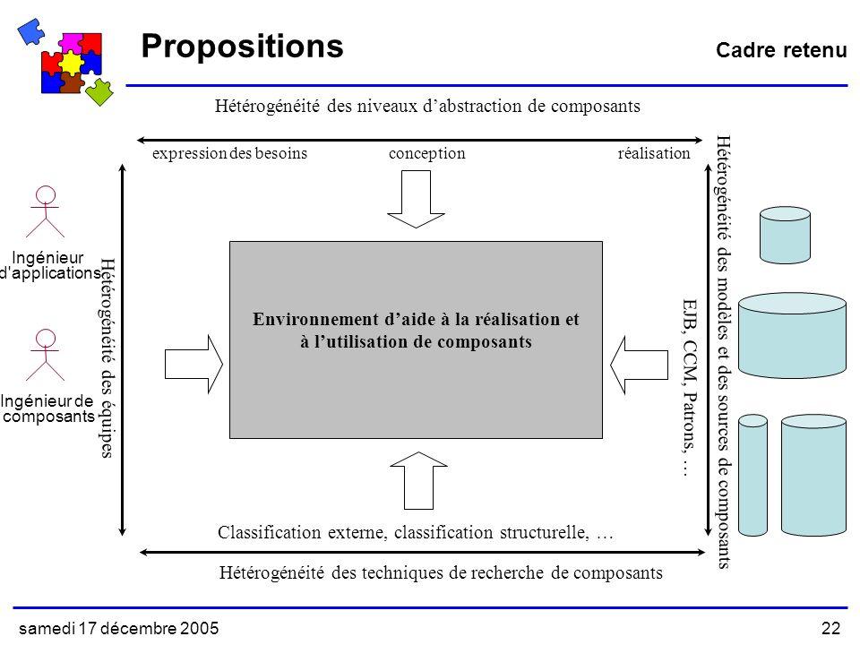 samedi 17 décembre 200522 Propositions Environnement daide à la réalisation et à lutilisation de composants expression des besoinsconceptionréalisation Hétérogénéité des niveaux dabstraction de composants Hétérogénéité des équipes Ingénieur de composants Ingénieur d applications Hétérogénéité des modèles et des sources de composants EJB, CCM, Patrons, … Hétérogénéité des techniques de recherche de composants Classification externe, classification structurelle, … Cadre retenu