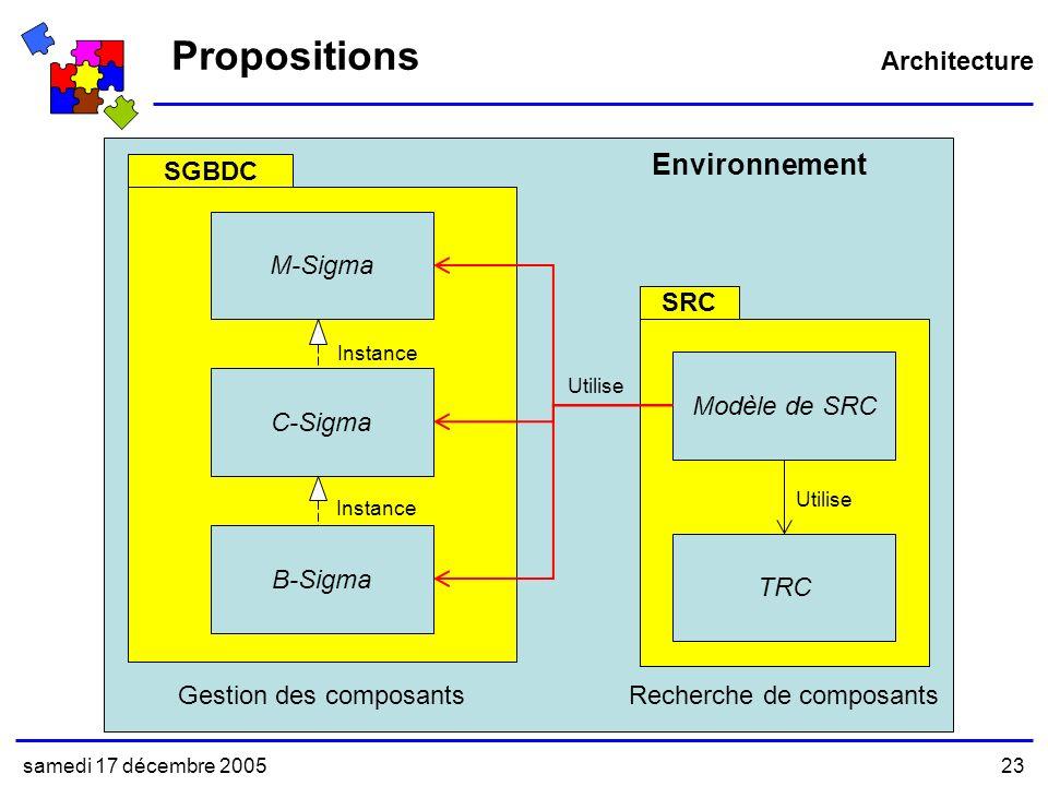 samedi 17 décembre 200523 Propositions Environnement M-Sigma C-Sigma B-Sigma Modèle de SRC Instance TRC Utilise SRC SGBDC Gestion des composantsRecherche de composants Architecture