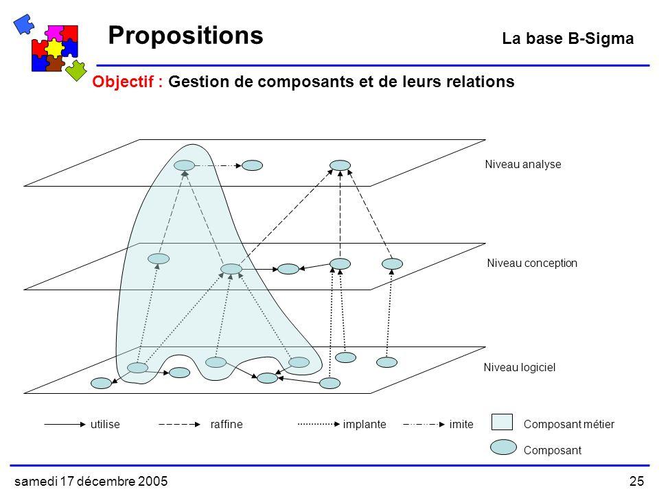 samedi 17 décembre 200525 Objectif : Gestion de composants et de leurs relations Propositions La base B-Sigma Niveau conception Niveau analyse Niveau logiciel utiliseraffineimplanteComposant métier imite Composant