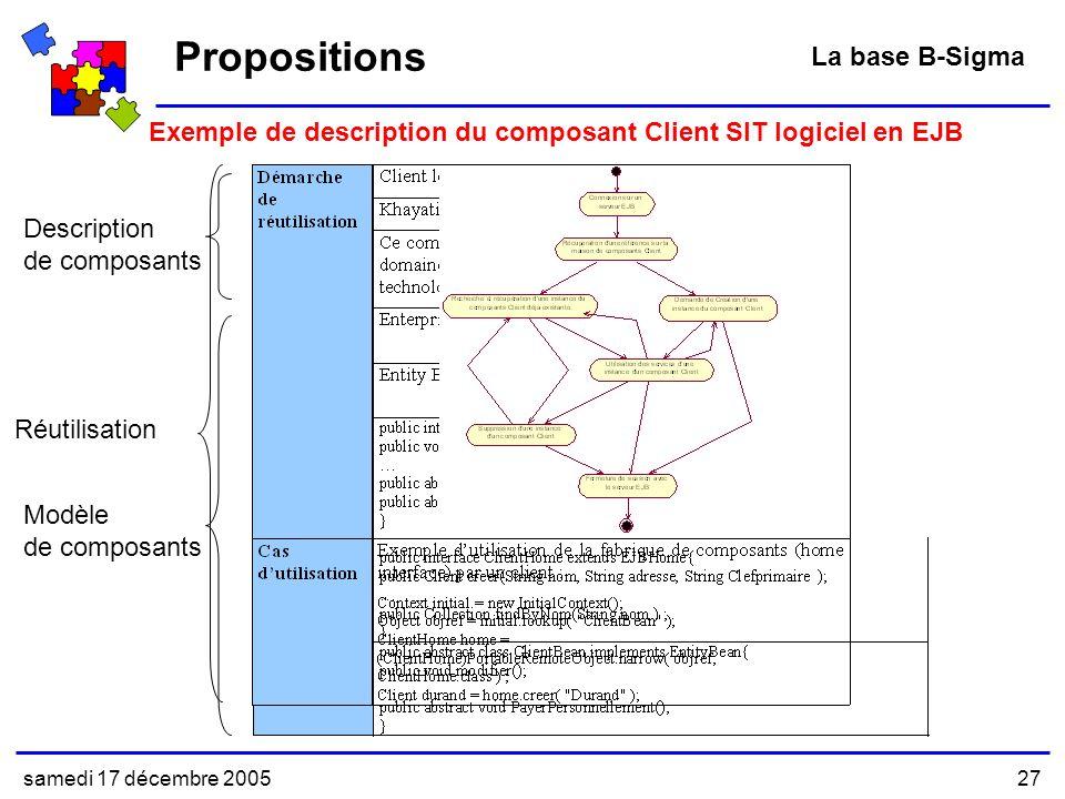 samedi 17 décembre 200527 Exemple de description du composant Client SIT logiciel en EJB Propositions La base B-Sigma Description de composants Modèle de composants Réutilisation