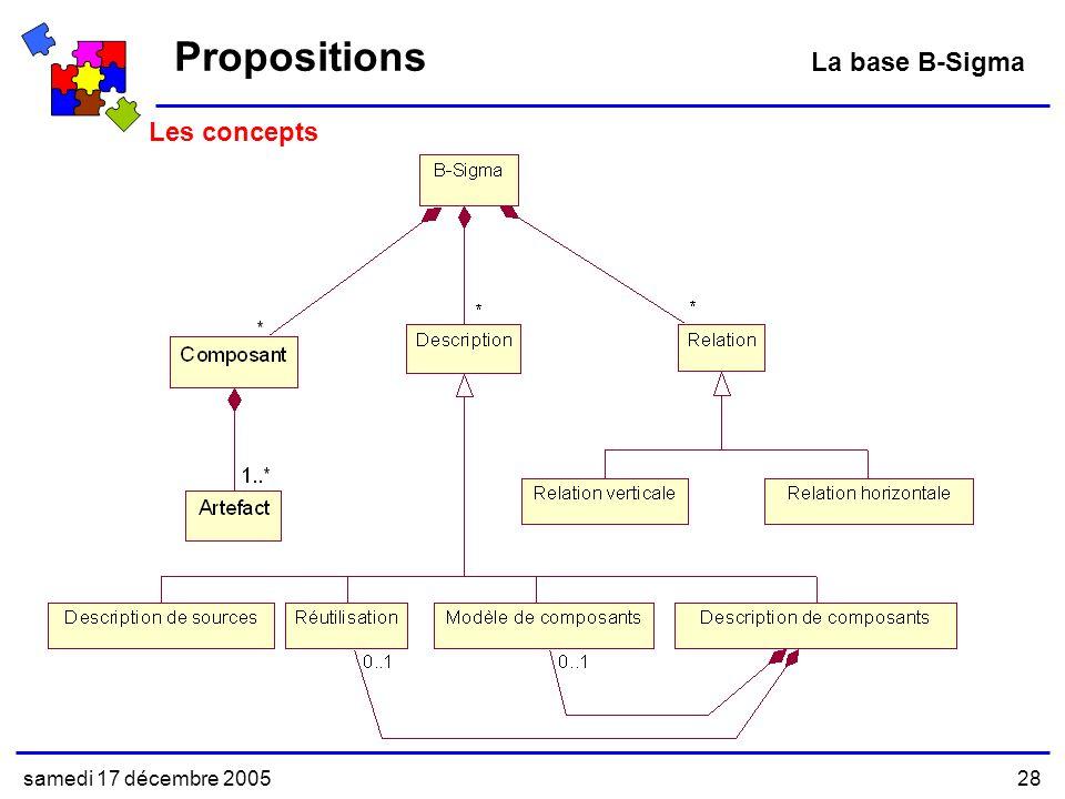 samedi 17 décembre 200528 Les concepts Propositions La base B-Sigma