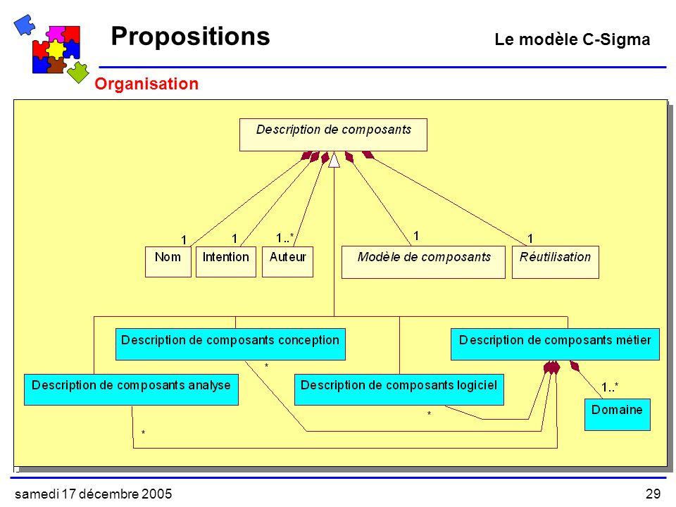 samedi 17 décembre 200529 Organisation Modèle Abstrait Modèle Concret Propositions Le modèle C-Sigma