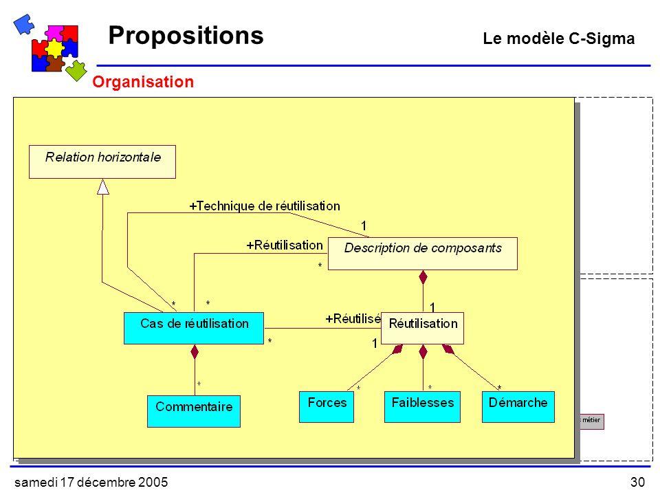 samedi 17 décembre 200530 Organisation Modèle Abstrait Modèle Concret Propositions Le modèle C-Sigma