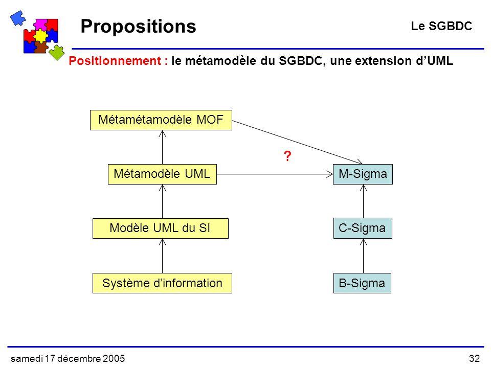 samedi 17 décembre 200532 Positionnement : le métamodèle du SGBDC, une extension dUML Propositions Le SGBDC B-SigmaSystème dinformationMétamétamodèle MOF .