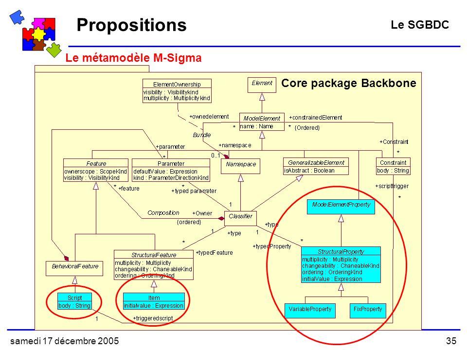 samedi 17 décembre 200535 Core package Backbone Le métamodèle M-Sigma Propositions Le SGBDC