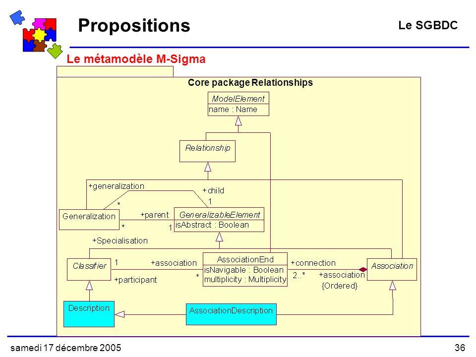 samedi 17 décembre 200536 Le métamodèle M-Sigma Propositions Le SGBDC Core package Relationships