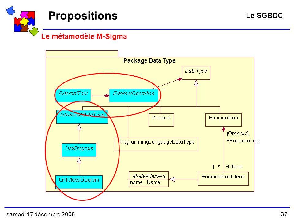 samedi 17 décembre 200537 Le métamodèle M-Sigma Propositions Le SGBDC Package Data Type