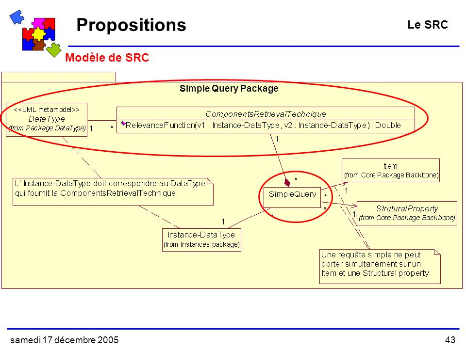 samedi 17 décembre 200543 Modèle de SRC Propositions Le SRC Simple Query Package
