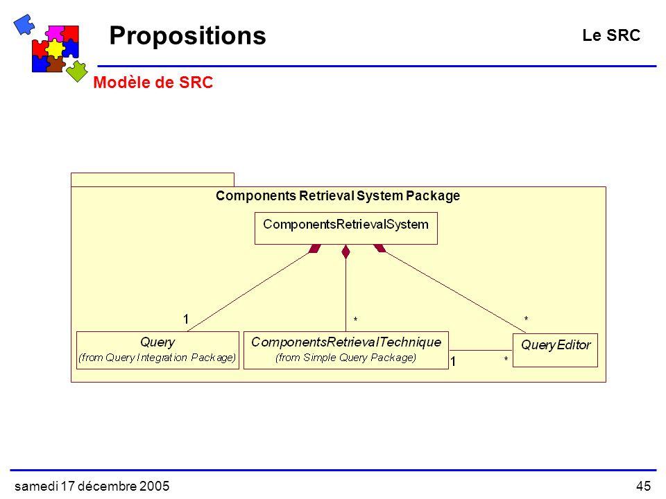 samedi 17 décembre 200545 Modèle de SRC Propositions Le SRC Components Retrieval System Package