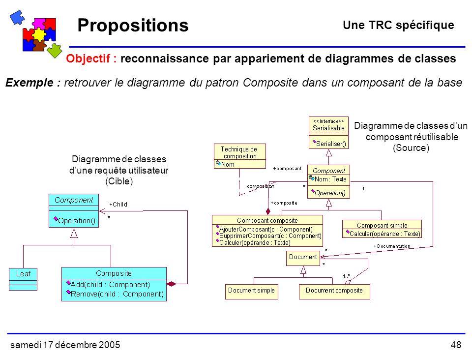 samedi 17 décembre 200548 Diagramme de classes dun composant réutilisable (Source) Propositions Une TRC spécifique Objectif : reconnaissance par appariement de diagrammes de classes Exemple : retrouver le diagramme du patron Composite dans un composant de la base Diagramme de classes dune requête utilisateur (Cible)