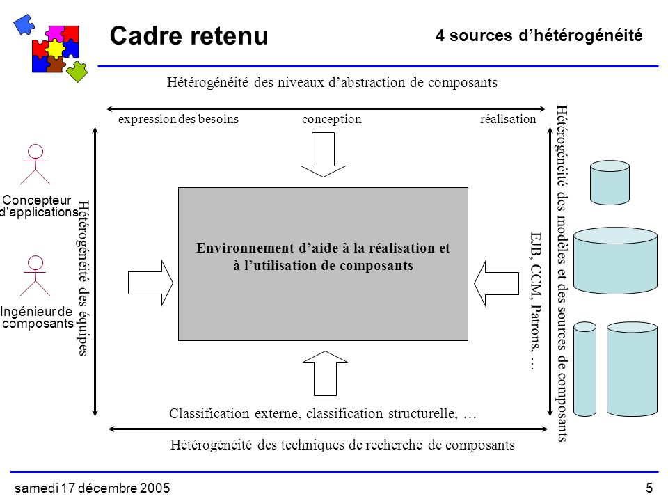 samedi 17 décembre 20055 expression des besoinsconceptionréalisation Hétérogénéité des niveaux dabstraction de composants Hétérogénéité des équipes Ingénieur de composants Concepteur d applications Hétérogénéité des modèles et des sources de composants EJB, CCM, Patrons, … Environnement daide à la réalisation et à lutilisation de composants Hétérogénéité des techniques de recherche de composants Classification externe, classification structurelle, … Cadre retenu 4 sources dhétérogénéité