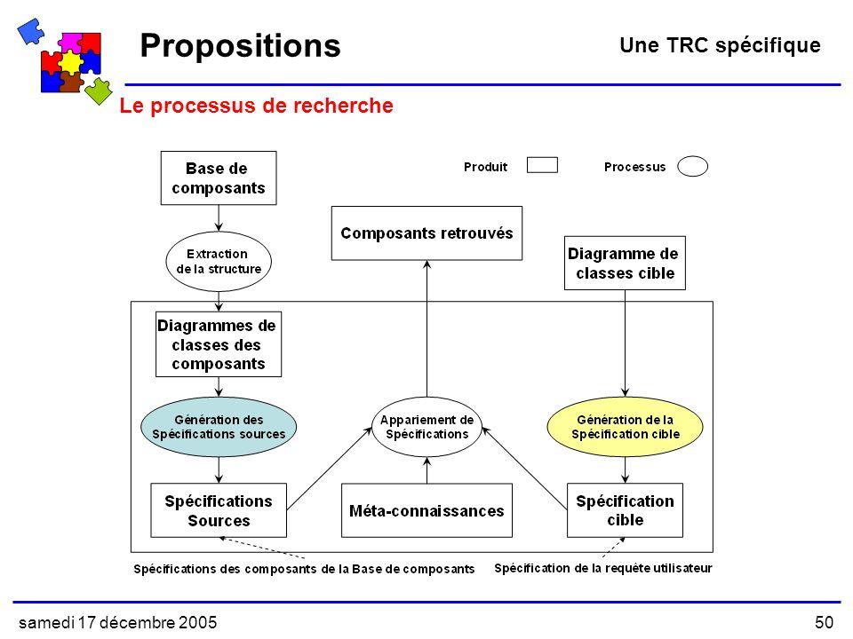 samedi 17 décembre 200550 Propositions Une TRC spécifique Le processus de recherche