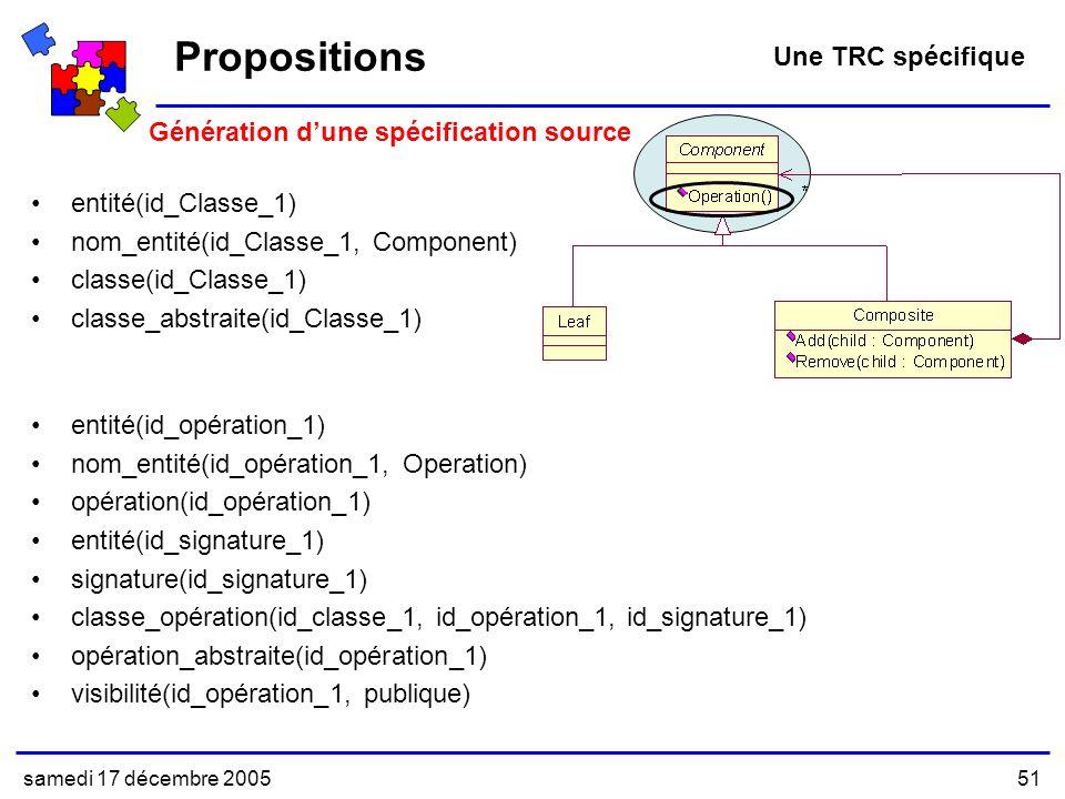 samedi 17 décembre 200551 entité(id_Classe_1) nom_entité(id_Classe_1, Component) classe(id_Classe_1) classe_abstraite(id_Classe_1) Propositions Une TRC spécifique Génération dune spécification source entité(id_opération_1) nom_entité(id_opération_1, Operation) opération(id_opération_1) entité(id_signature_1) signature(id_signature_1) classe_opération(id_classe_1, id_opération_1, id_signature_1) opération_abstraite(id_opération_1) visibilité(id_opération_1, publique)