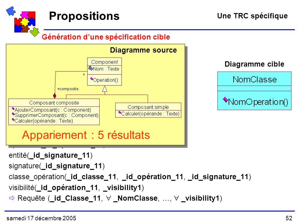 samedi 17 décembre 200552 _id_Classe_11, _NomClasse, …, _visibility1 entité(_id_Classe_11) nom_entité(_id_Classe_11, _NomClasse) classe(_id_Classe_11) classe_abstraite(_id_Classe_11) entité(_id_opération_11) nom_entité(_id_opération_11, _NomOperation) opération(_id_opération_11) entité(_id_signature_11) signature(_id_signature_11) classe_opération(_id_classe_11, _id_opération_11, _id_signature_11) visibilité(_id_opération_11, _visibility1) Requête (_id_Classe_11, _NomClasse, …, _visibility1) Propositions Une TRC spécifique Génération dune spécification cible Diagramme cible Diagramme source Appariement : 5 résultats