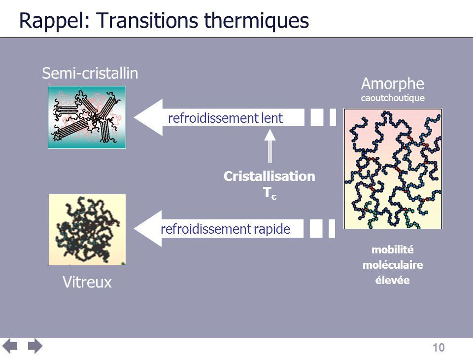 10 Rappel: Transitions thermiques Semi-cristallin Vitreux refroidissement lent refroidissement rapide Amorphe caoutchoutique mobilité moléculaire élev