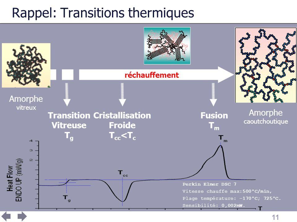 11 Rappel: Transitions thermiques Amorphe caoutchoutique Amorphe vitreux réchauffement Fusion T m Cristallisation Froide T cc <T c Transition Vitreuse