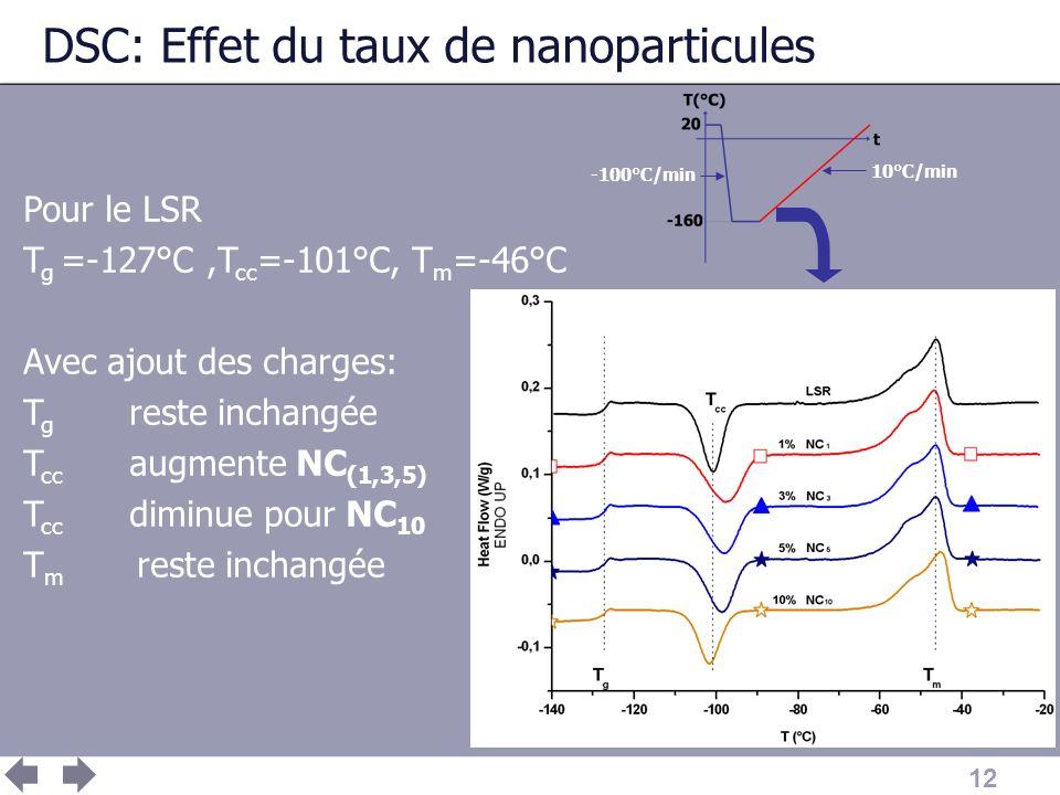 12 DSC: Effet du taux de nanoparticules Pour le LSR T g =-127°C,T cc =-101°C, T m =-46°C Avec ajout des charges: T g reste inchangée T cc augmente NC