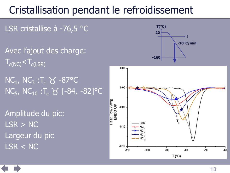 13 Cristallisation pendant le refroidissement LSR cristallise à -76,5 °C Avec lajout des charge: T c(NC) <T c(LSR) NC 1, NC 3 :T c -87°C NC 5, NC 10 :
