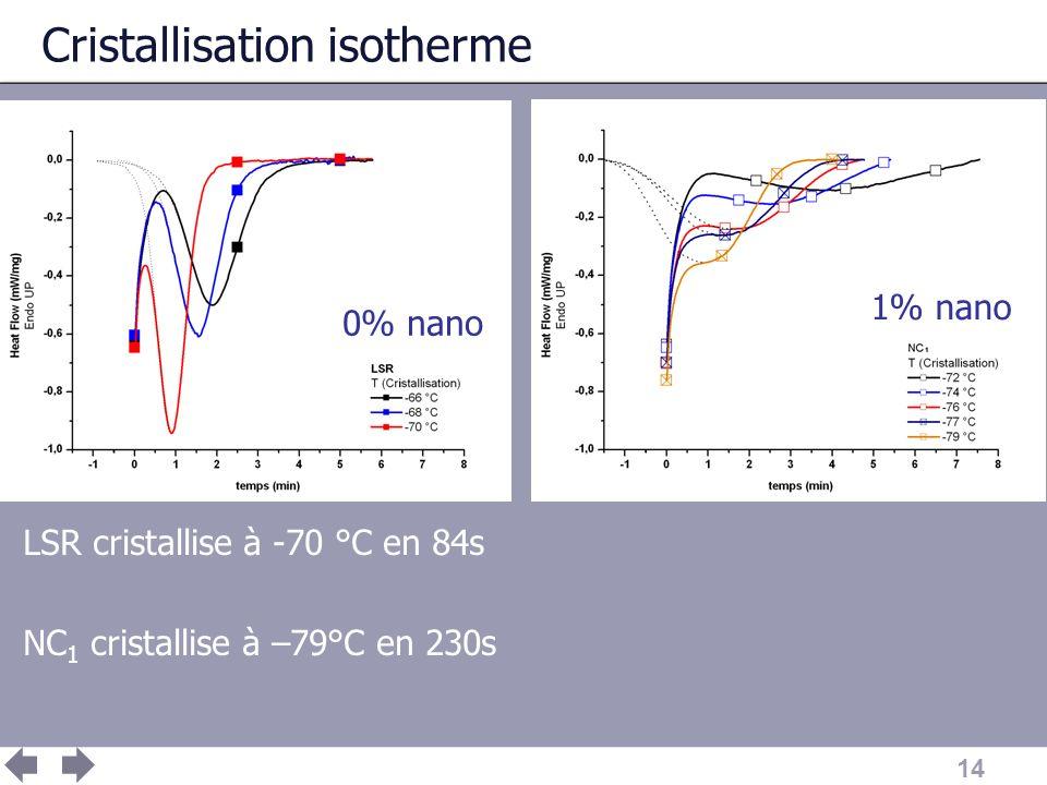14 Cristallisation isotherme LSR cristallise à -70 °C en 84s NC 1 cristallise à –79°C en 230s 0% nano 1% nano