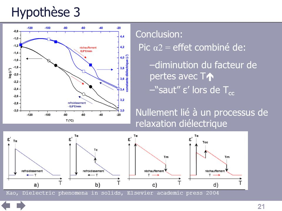 21 Hypothèse 3 Conclusion: Pic α2 = effet combiné de: –diminution du facteur de pertes avec T –saut ε lors de T cc Nullement lié à un processus de relaxation diélectrique Kao, Dielectric phenomena in solids, Elsevier academic press 2004