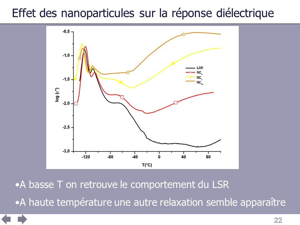 22 Effet des nanoparticules sur la réponse diélectrique A basse T on retrouve le comportement du LSR A haute température une autre relaxation semble a