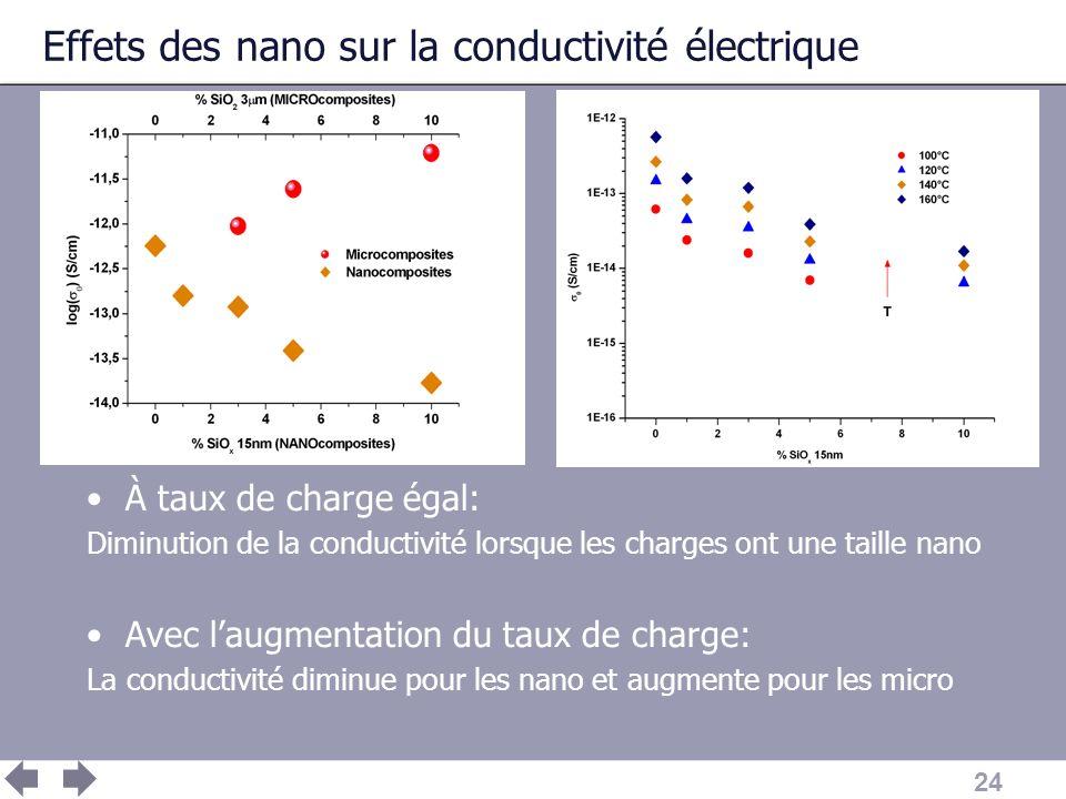 24 Effets des nano sur la conductivité électrique À taux de charge égal: Diminution de la conductivité lorsque les charges ont une taille nano Avec la