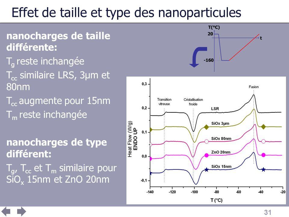 31 Effet de taille et type des nanoparticules nanocharges de taille différente: T g reste inchangée T cc similaire LRS, 3μm et 80nm T cc augmente pour