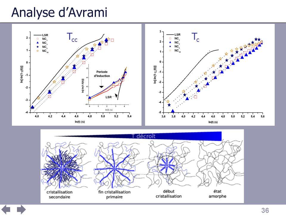 36 Analyse dAvrami T cc TcTc