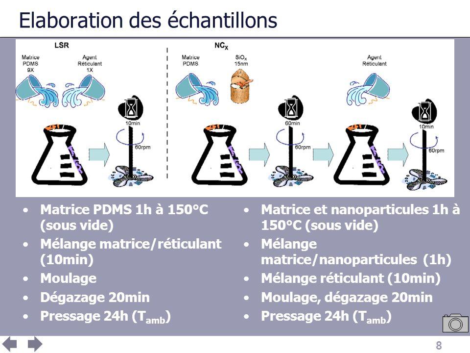 8 Elaboration des échantillons Matrice PDMS 1h à 150°C (sous vide) Mélange matrice/réticulant (10min) Moulage Dégazage 20min Pressage 24h (T amb ) Mat