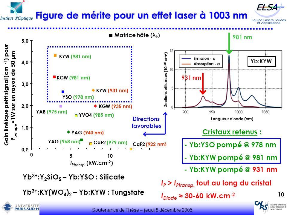 10 Figure de mérite pour un effet laser à 1003 nm Soutenance de Thèse – jeudi 8 décembre 2005 YSO (900 nm) YSO (978 nm) KYW (931 nm) KYW (981 nm) YVO4