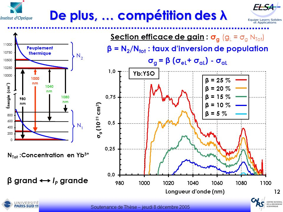 12 De plus, … compétition des λ Soutenance de Thèse – jeudi 8 décembre 2005 Section efficace de gain : σ g (g L = σ g N Tot ) β = N 2 /N tot : taux d'