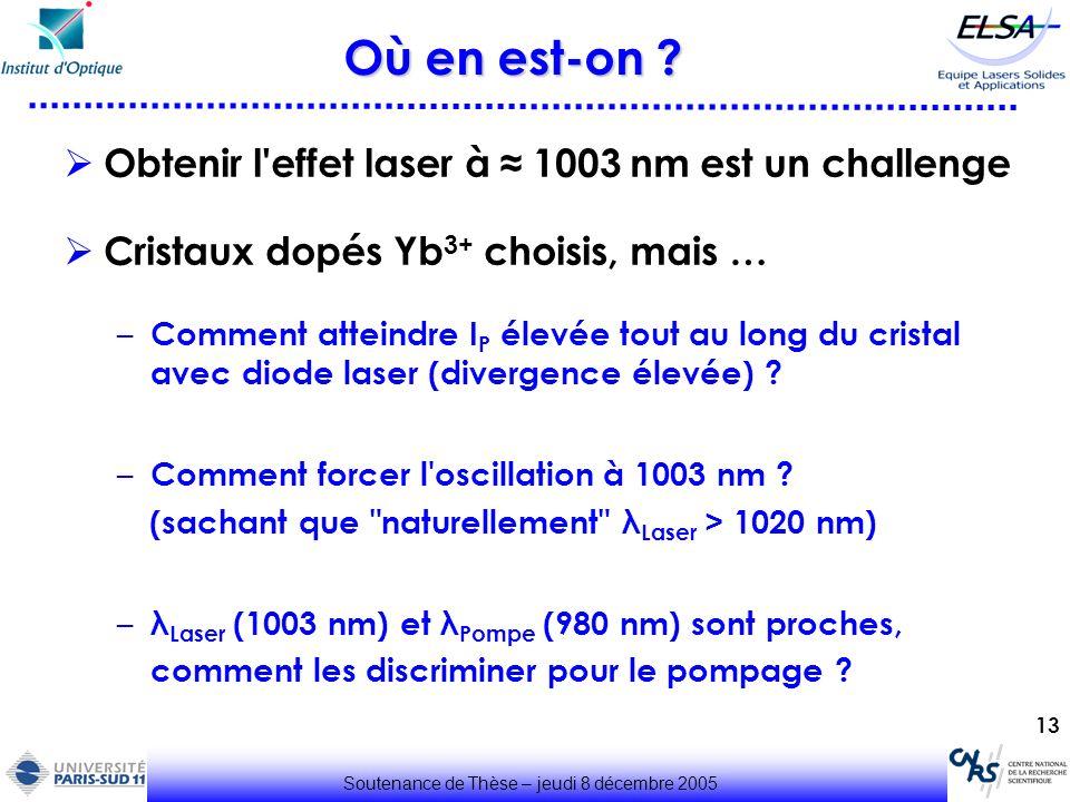 13 Où en est-on ? Soutenance de Thèse – jeudi 8 décembre 2005 Obtenir l'effet laser à 1003 nm est un challenge Cristaux dopés Yb 3+ choisis, mais … –