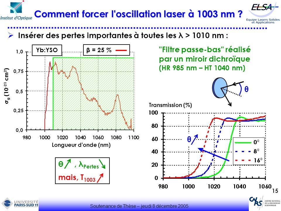 15 Insérer des pertes importantes à toutes les λ > 1010 nm : Soutenance de Thèse – jeudi 8 décembre 2005 Comment forcer l'oscillation laser à 1003 nm