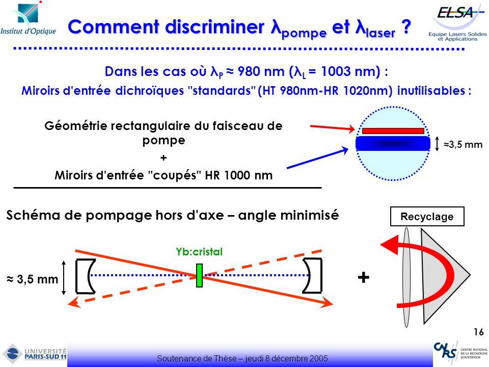 16 Comment discriminer λ pompe et λ laser ? Dans les cas où λ P 980 nm (λ L = 1003 nm) : Miroirs d'entrée dichroïques