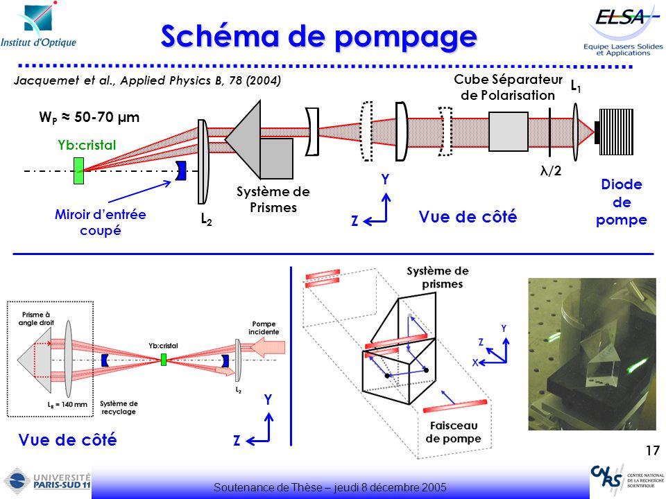 17 Schéma de pompage Soutenance de Thèse – jeudi 8 décembre 2005 Diode de pompe Jacquemet et al., Applied Physics B, 78 (2004) Vue de côté Z Y L1L1 λ/