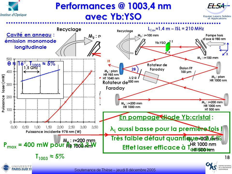 18 Soutenance de Thèse – jeudi 8 décembre 2005 Performances @ 1003,4 nm avec Yb:YSO En pompage diode Yb:cristal : λ L aussi basse pour la première foi