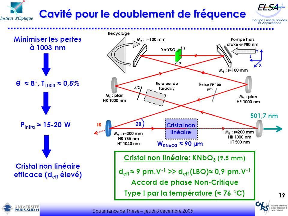 19 Soutenance de Thèse – jeudi 8 décembre 2005 Cavité pour le doublement de fréquence θ 8°, T 1003 0,5% P intra 15-20 W Cristal non linéaire: KNbO 3 (