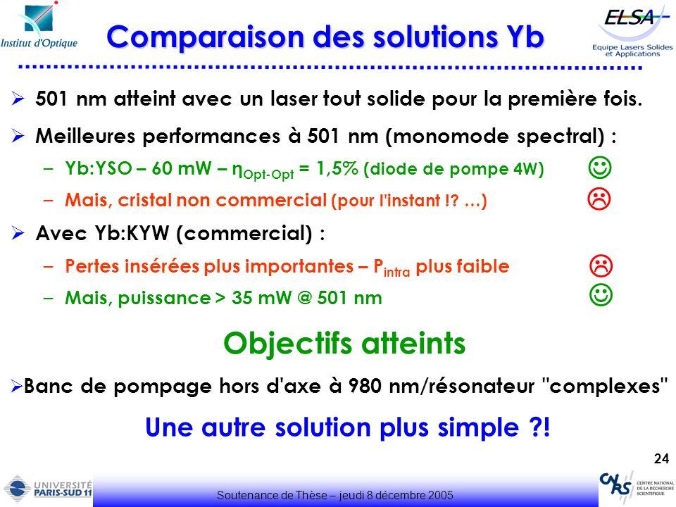 24 Soutenance de Thèse – jeudi 8 décembre 2005 Comparaison des solutions Yb 501 nm atteint avec un laser tout solide pour la première fois. Meilleures
