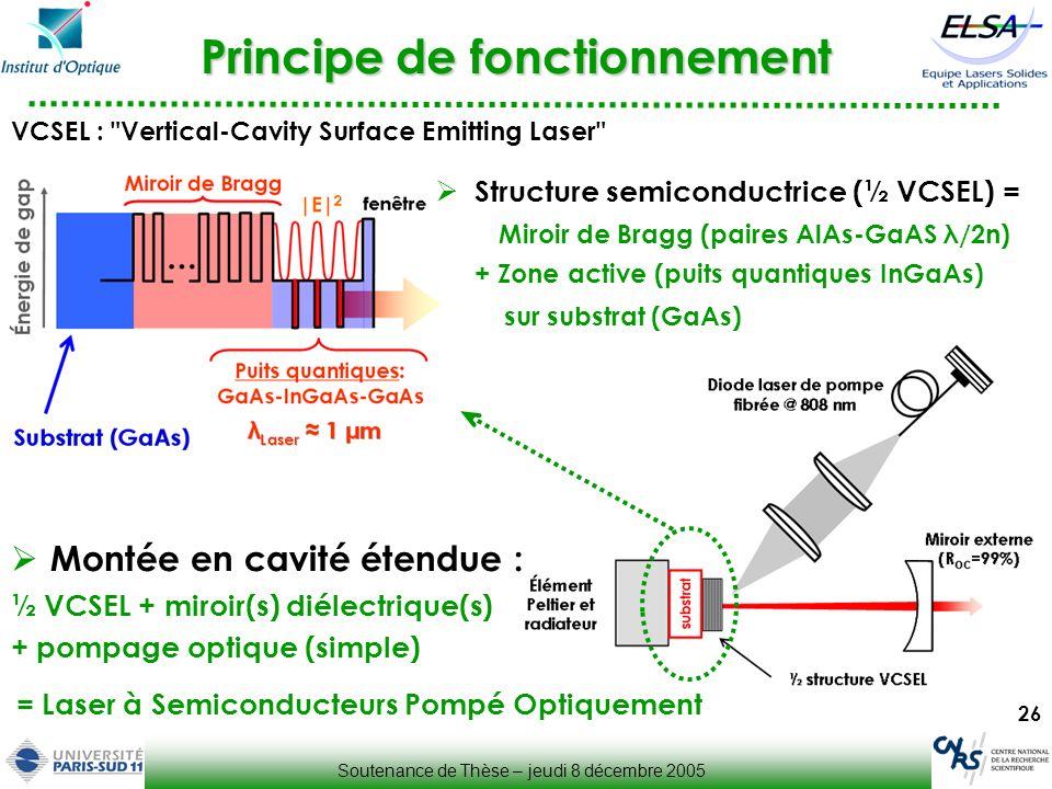 26 Principe de fonctionnement Soutenance de Thèse – jeudi 8 décembre 2005 Structure semiconductrice (½ VCSEL) = Miroir de Bragg (paires AlAs-GaAS λ/2n