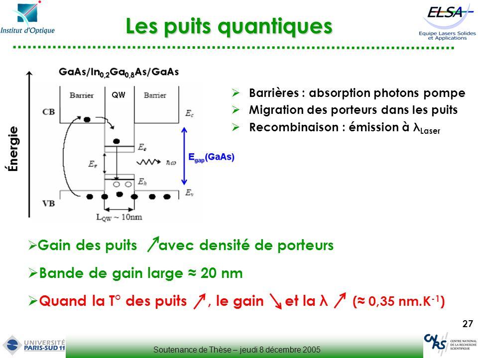 27 Gain des puits avec densité de porteurs Bande de gain large 20 nm Quand la T° des puits, le gain et la λ ( 0,35 nm.K -1 ) Les puits quantiques Barr
