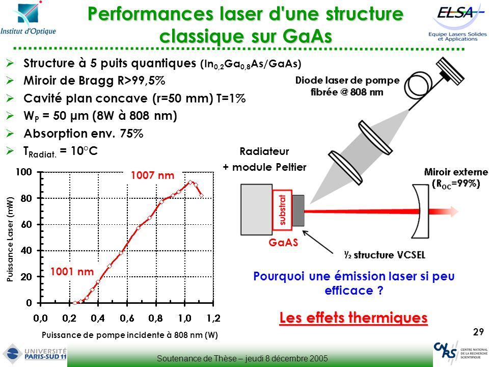 29 Performances laser d'une structure classique sur GaAs Structure à 5 puits quantiques (In 0,2 Ga 0,8 As/GaAs) Miroir de Bragg R>99,5% Cavité plan co
