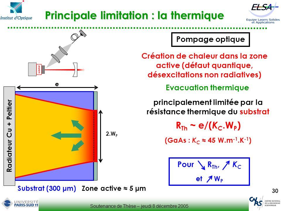 30 Principale limitation : la thermique Substrat (300 µm) Création de chaleur dans la zone active (défaut quantique, désexcitations non radiatives) Ev