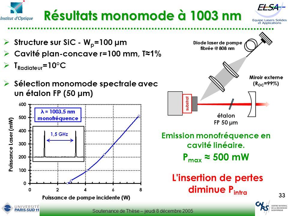 33 Résultats monomode à 1003 nm Structure sur SiC - W p =100 µm Cavité plan-concave r=100 mm, T 1% T Radiateur =10°C Sélection monomode spectrale avec