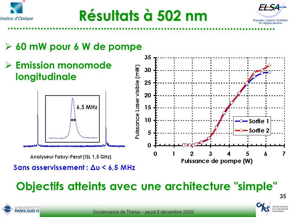 35 Résultats à 502 nm Objectifs atteints avec une architecture